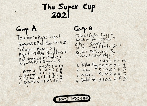 The Super Cup 2021