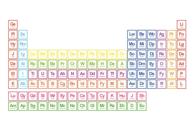 Periodic Table Of Emotions Aidan Moesby Axisweb