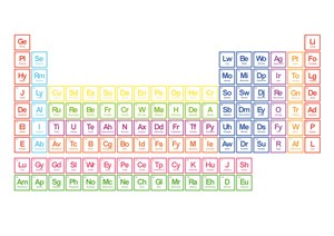 Periodic Table of Emotions